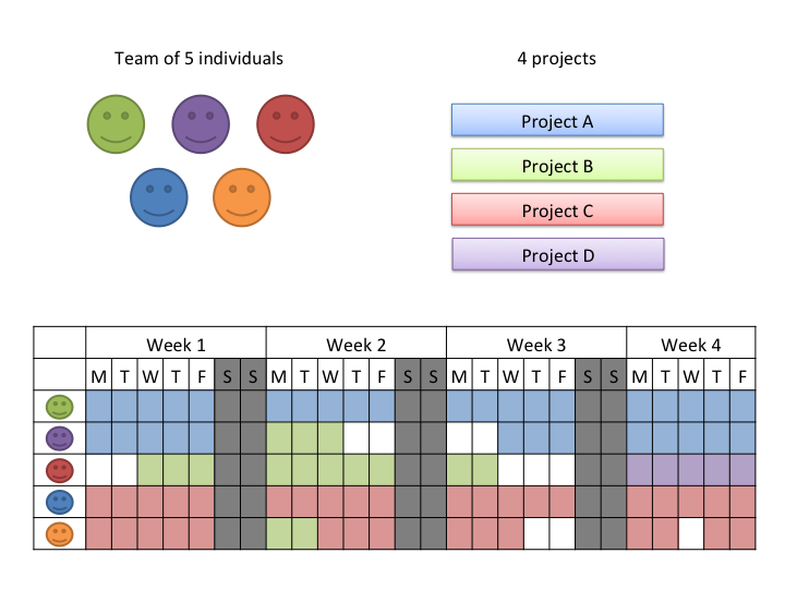 Small Team Multiple Projects An Agile Approach To Planning - Resource planning template for multiple projects